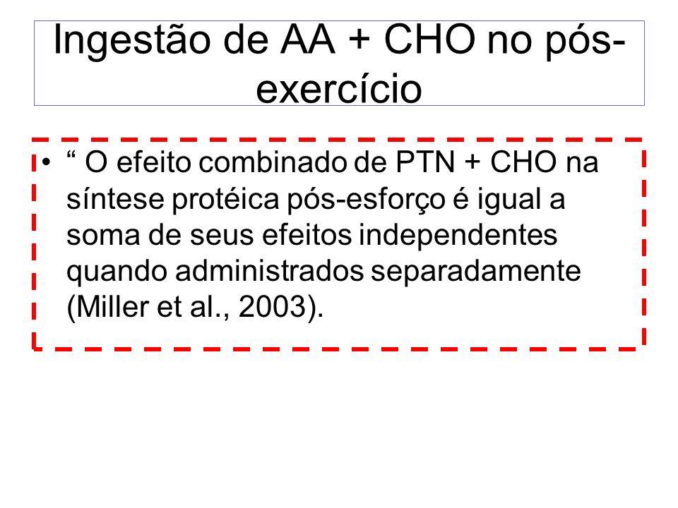 Ingestão de AA + CHO no pós- exercício O efeito combinado de PTN + CHO na síntese protéica pós-esforço é igual a soma de seus efeitos independentes qu