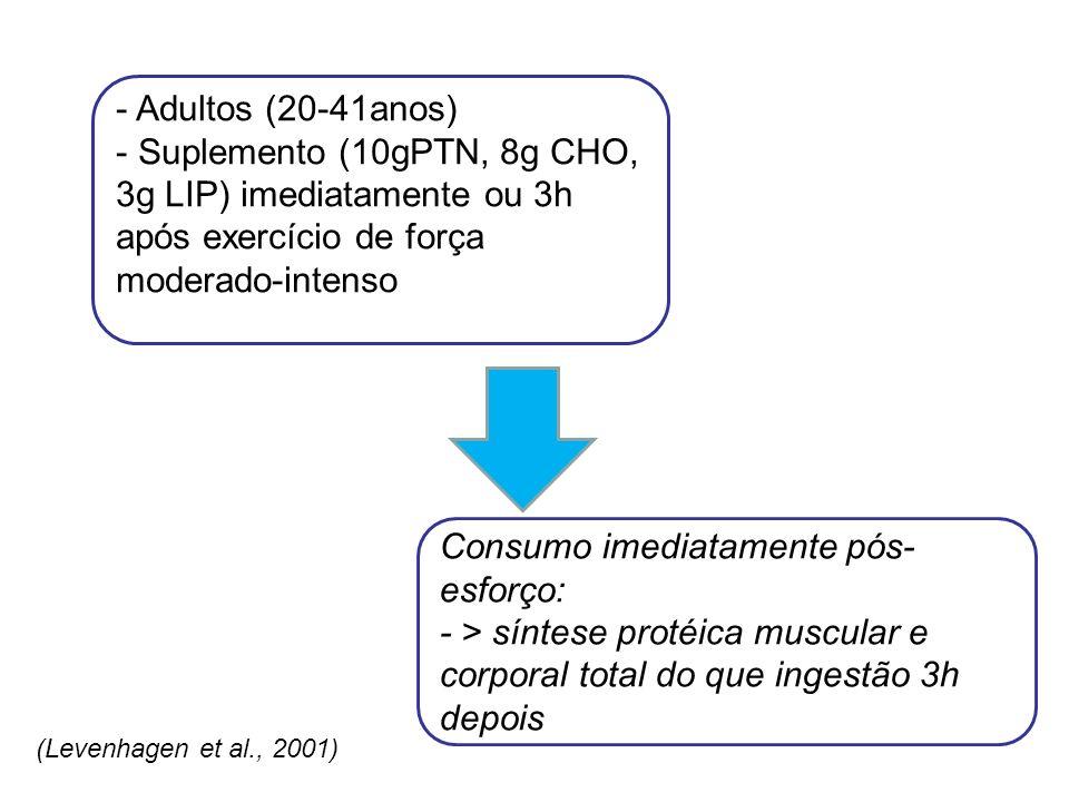- Adultos (20-41anos) - Suplemento (10gPTN, 8g CHO, 3g LIP) imediatamente ou 3h após exercício de força moderado-intenso Consumo imediatamente pós- es