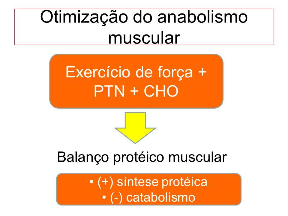 Otimização do anabolismo muscular Exercício de força + PTN + CHO (+) síntese protéica (-) catabolismo Balanço protéico muscular