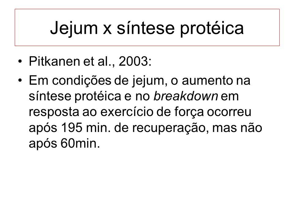 Jejum x síntese protéica Pitkanen et al., 2003: Em condições de jejum, o aumento na síntese protéica e no breakdown em resposta ao exercício de força