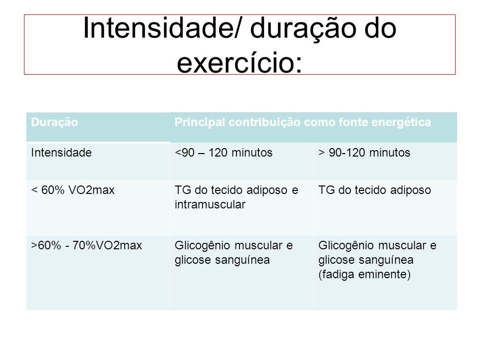 Intensidade/ duração do exercício: DuraçãoPrincipal contribuição como fonte energética Intensidade<90 – 120 minutos> 90-120 minutos < 60% VO2maxTG do