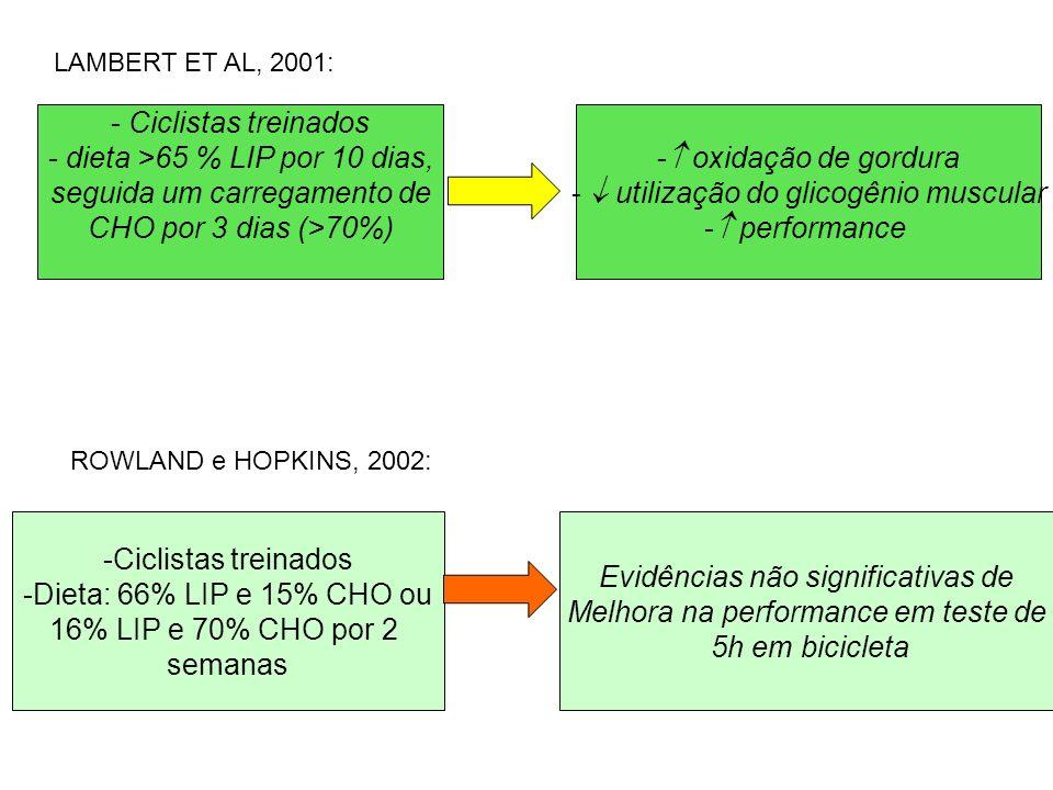 LAMBERT ET AL, 2001: - Ciclistas treinados - dieta >65 % LIP por 10 dias, seguida um carregamento de CHO por 3 dias (>70%) - oxidação de gordura - uti