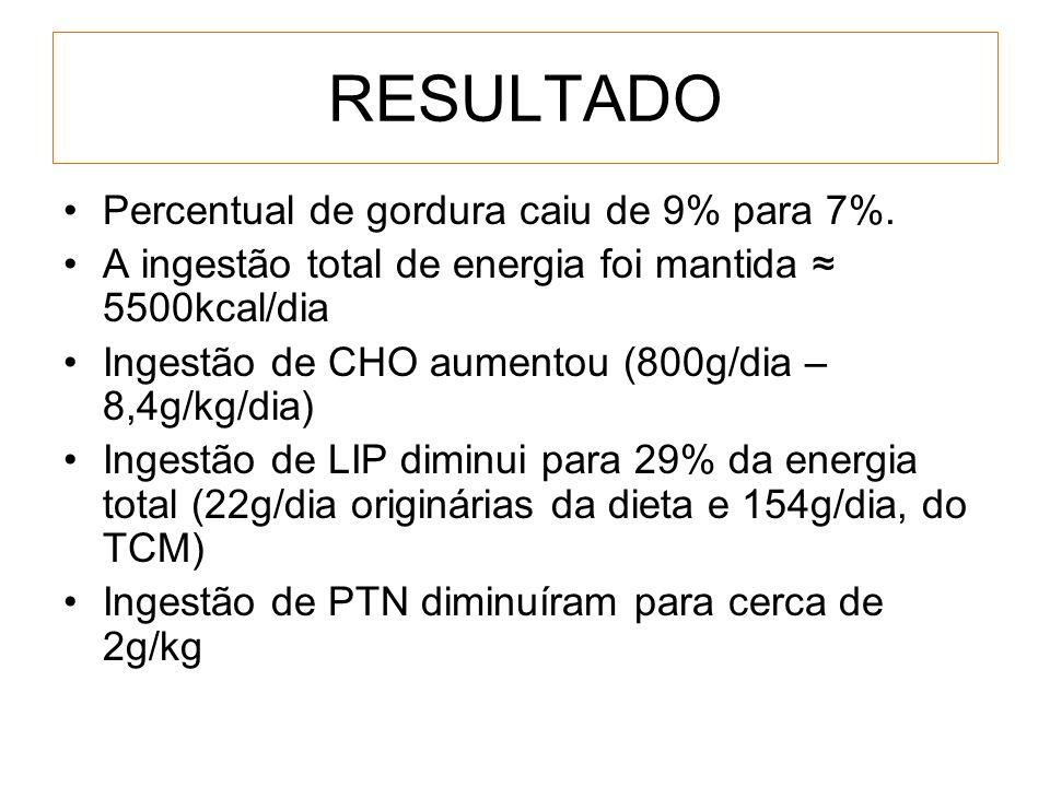 RESULTADO Percentual de gordura caiu de 9% para 7%. A ingestão total de energia foi mantida 5500kcal/dia Ingestão de CHO aumentou (800g/dia – 8,4g/kg/