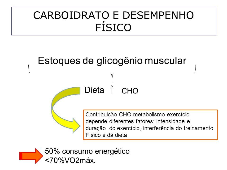 CARBOIDRATO E DESEMPENHO FÍSICO Atletas de resistência Devem manter reservas adequadas de glicogênio muscular e hepático Rendimento na fase do treinamento Duração de 2hr e ou intensidade alta (>70%VO2max) depleção glicogênio muscular > dependência glicose plasmática (>70mg/dl) o rendimento cai.