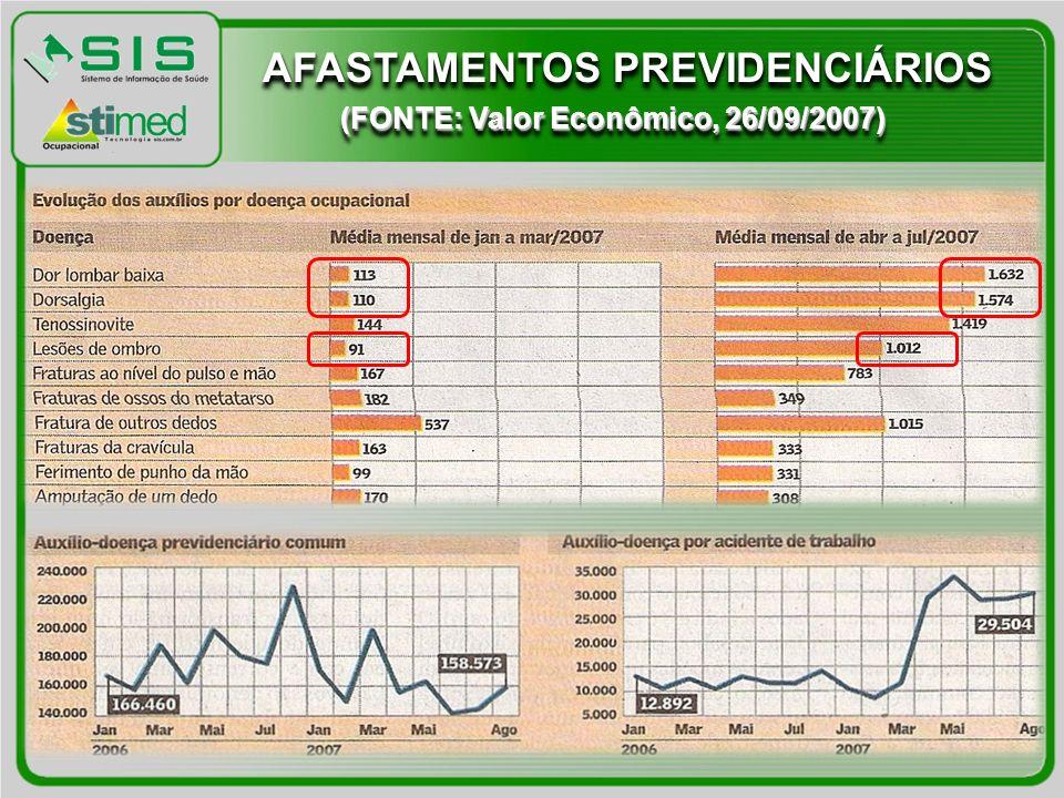 AFASTAMENTOS PREVIDENCIÁRIOS (FONTE: Valor Econômico, 26/09/2007)