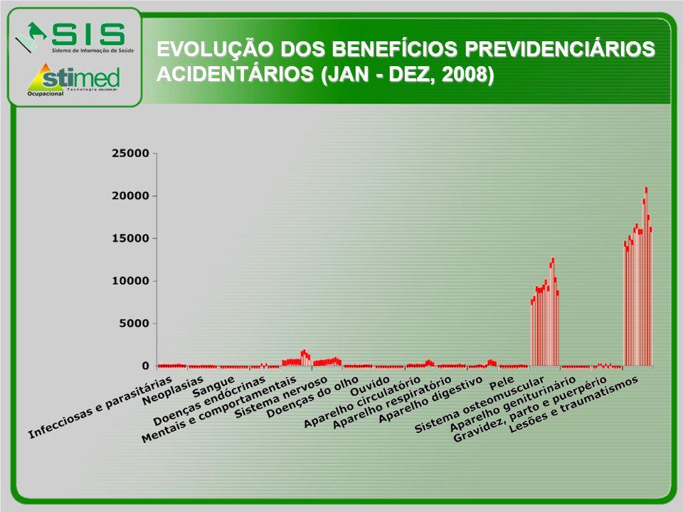 EVOLUÇÃO DOS BENEFÍCIOS PREVIDENCIÁRIOS ACIDENTÁRIOS (JAN - DEZ, 2008)