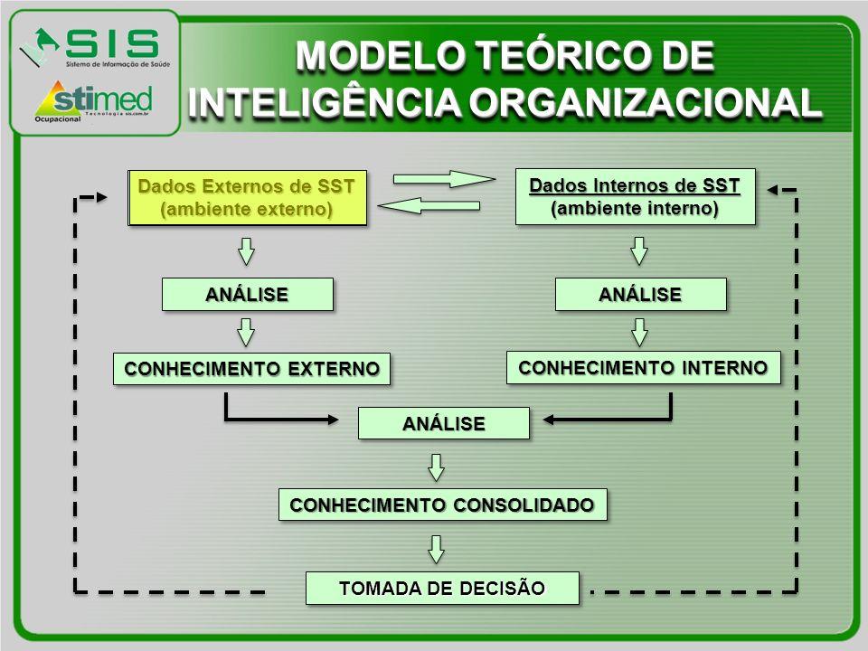 Dados Internos de SST (ambiente interno) Dados Internos de SST (ambiente interno) Dados Externos de SST (ambiente externo) Dados Externos de SST (ambi