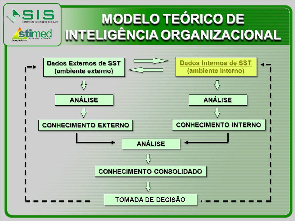 Dados Internos de SST (ambiente interno) Dados Internos de SST (ambiente interno) Dados Externos de SST (ambiente externo) Dados Externos de SST (ambiente externo) ANÁLISEANÁLISE TOMADA DE DECISÃO ANÁLISEANÁLISEANÁLISEANÁLISE CONHECIMENTO EXTERNO CONHECIMENTO INTERNO CONHECIMENTO CONSOLIDADO MODELO TEÓRICO DE INTELIGÊNCIA ORGANIZACIONAL