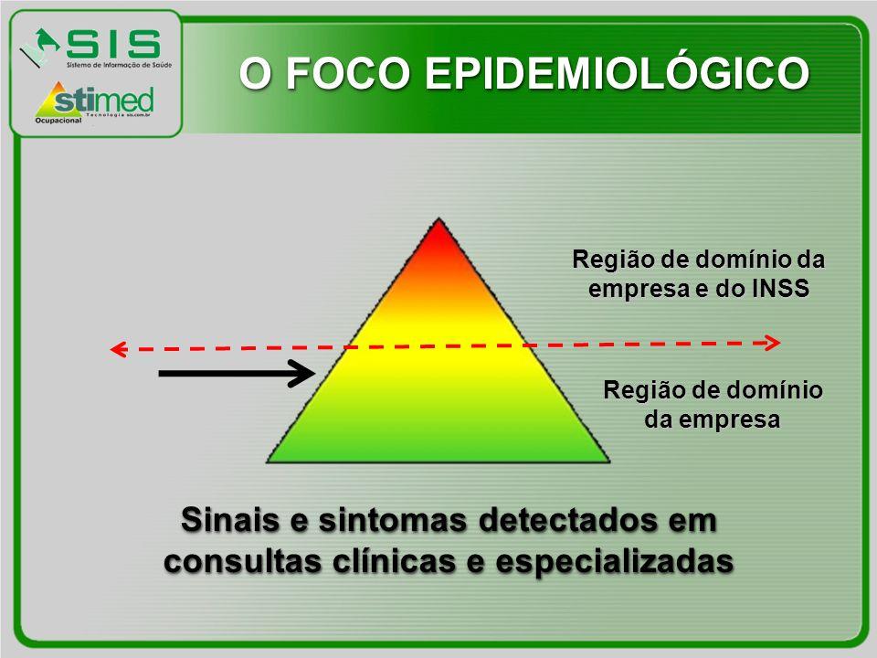 Sinais e sintomas detectados em consultas clínicas e especializadas Região de domínio da empresa Região de domínio da empresa e do INSS O FOCO EPIDEMIOLÓGICO