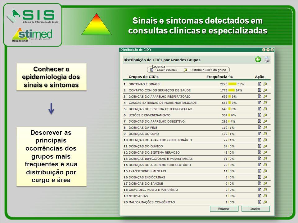 Sinais e sintomas detectados em consultas clínicas e especializadas Conhecer a epidemiologia dos sinais e sintomas Descrever as principais ocorrências