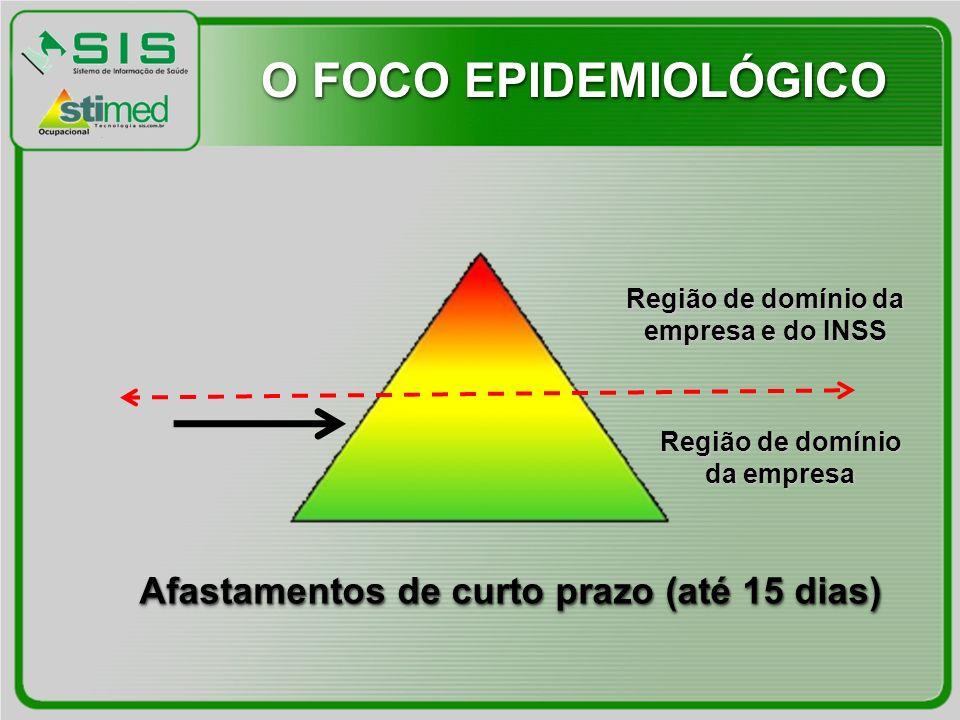 Região de domínio da empresa Região de domínio da empresa e do INSS Afastamentos de curto prazo (até 15 dias) O FOCO EPIDEMIOLÓGICO