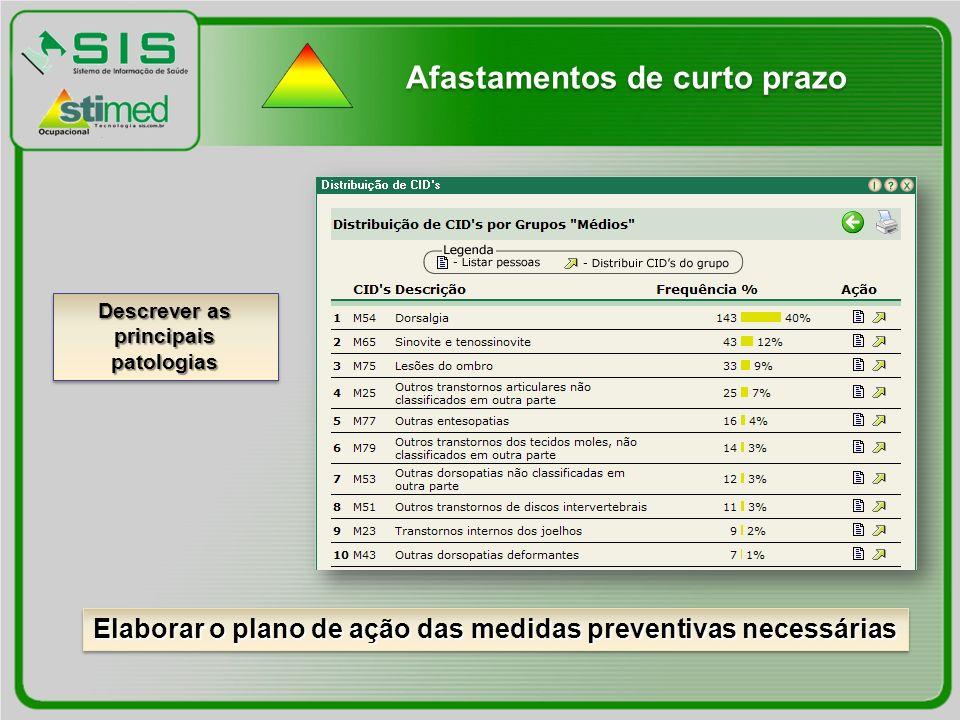 Descrever as principais patologias Elaborar o plano de ação das medidas preventivas necessárias Afastamentos de curto prazo