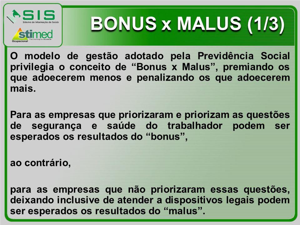 BONUS x MALUS (1/3) O modelo de gestão adotado pela Previdência Social privilegia o conceito de Bonus x Malus, premiando os que adoecerem menos e penalizando os que adoecerem mais.
