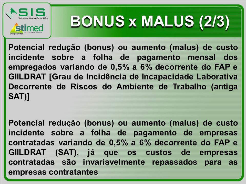 Potencial redução (bonus) ou aumento (malus) de custo incidente sobre a folha de pagamento mensal dos empregados variando de 0,5% a 6% decorrente do F