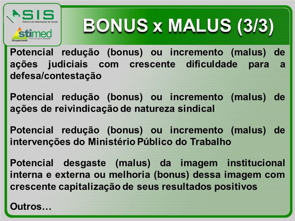 Potencial redução (bonus) ou incremento (malus) de ações judiciais com crescente dificuldade para a defesa/contestação Potencial redução (bonus) ou in