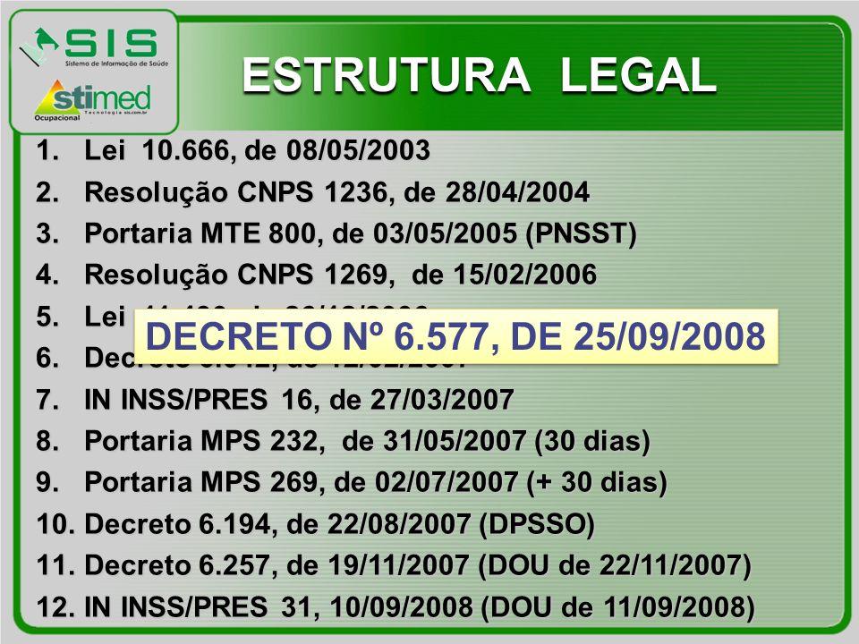 1.Lei 10.666, de 08/05/2003 2.Resolução CNPS 1236, de 28/04/2004 3.Portaria MTE 800, de 03/05/2005 (PNSST) 4.Resolução CNPS 1269, de 15/02/2006 5.Lei 11.430, de 26/12/2006 6.Decreto 6.042, de 12/02/2007 7.IN INSS/PRES 16, de 27/03/2007 8.Portaria MPS 232, de 31/05/2007 (30 dias) 9.Portaria MPS 269, de 02/07/2007 (+ 30 dias) 10.Decreto 6.194, de 22/08/2007 (DPSSO) 11.Decreto 6.257, de 19/11/2007 (DOU de 22/11/2007) 12.IN INSS/PRES 31, 10/09/2008 (DOU de 11/09/2008) ESTRUTURA LEGAL DECRETO Nº 6.577, DE 25/09/2008