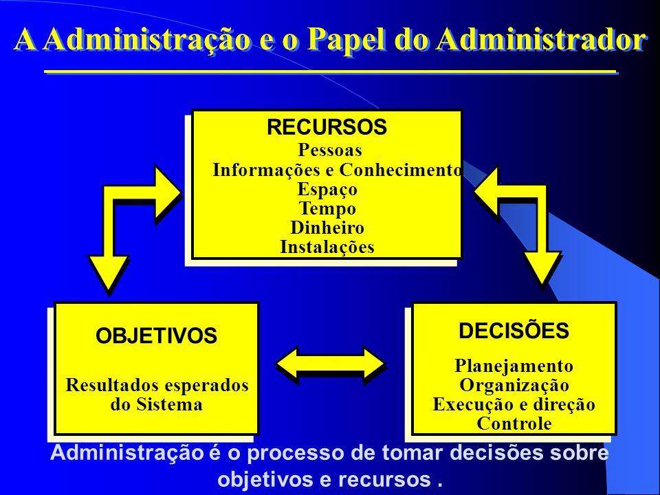 Administração é o processo de tomar decisões sobre objetivos e recursos. A Administração e o Papel do Administrador RECURSOS Pessoas Informações e Con