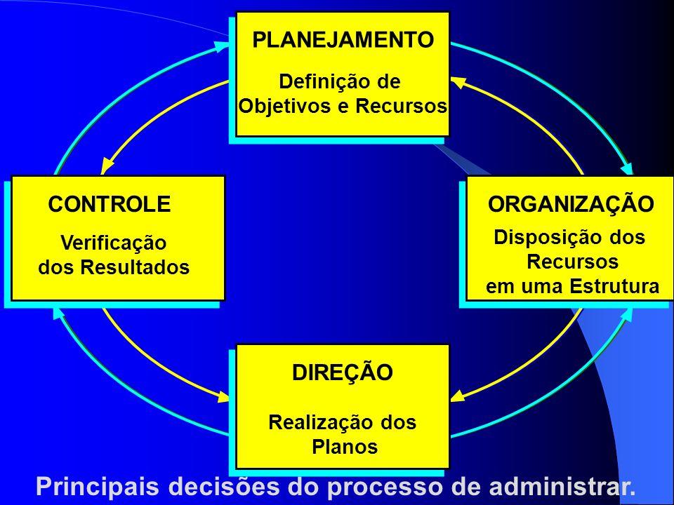 Principais decisões do processo de administrar. PLANEJAMENTO Definição de Objetivos e Recursos DIREÇÃO Realização dos Planos CONTROLE Verificação dos