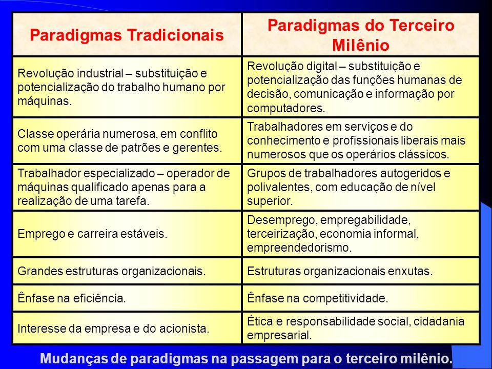 Mudanças de paradigmas na passagem para o terceiro milênio. Ética e responsabilidade social, cidadania empresarial. Interesse da empresa e do acionist
