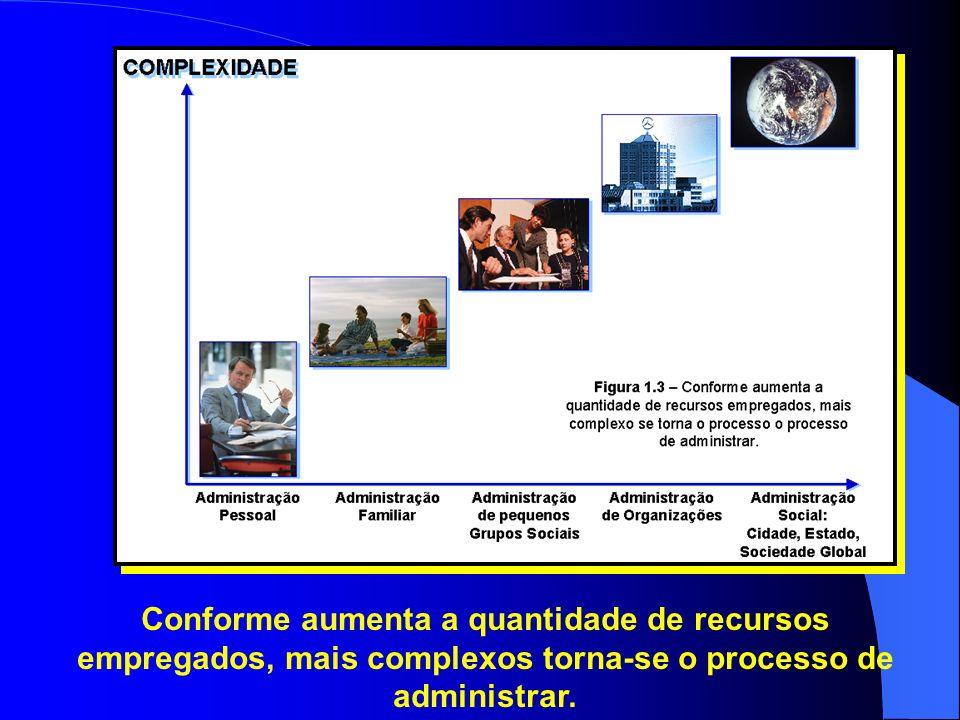 Conforme aumenta a quantidade de recursos empregados, mais complexos torna-se o processo de administrar.