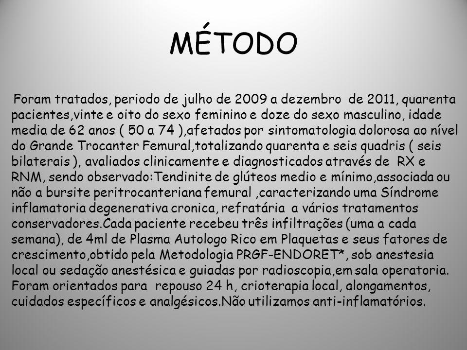 MÉTODO Foram tratados, periodo de julho de 2009 a dezembro de 2011, quarenta pacientes,vinte e oito do sexo feminino e doze do sexo masculino, idade m