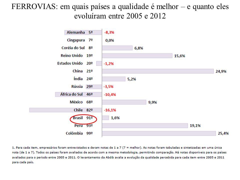 PORTOS: em quais países a qualidade é melhor – e quanto eles evoluíram entre 2005 e 2012