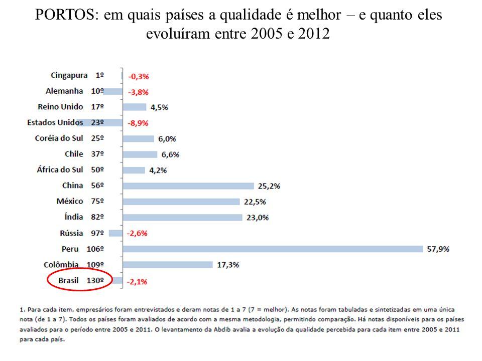 AEROPORTOS: em quais países a qualidade é melhor – e quanto eles evoluíram entre 2005 e 2012
