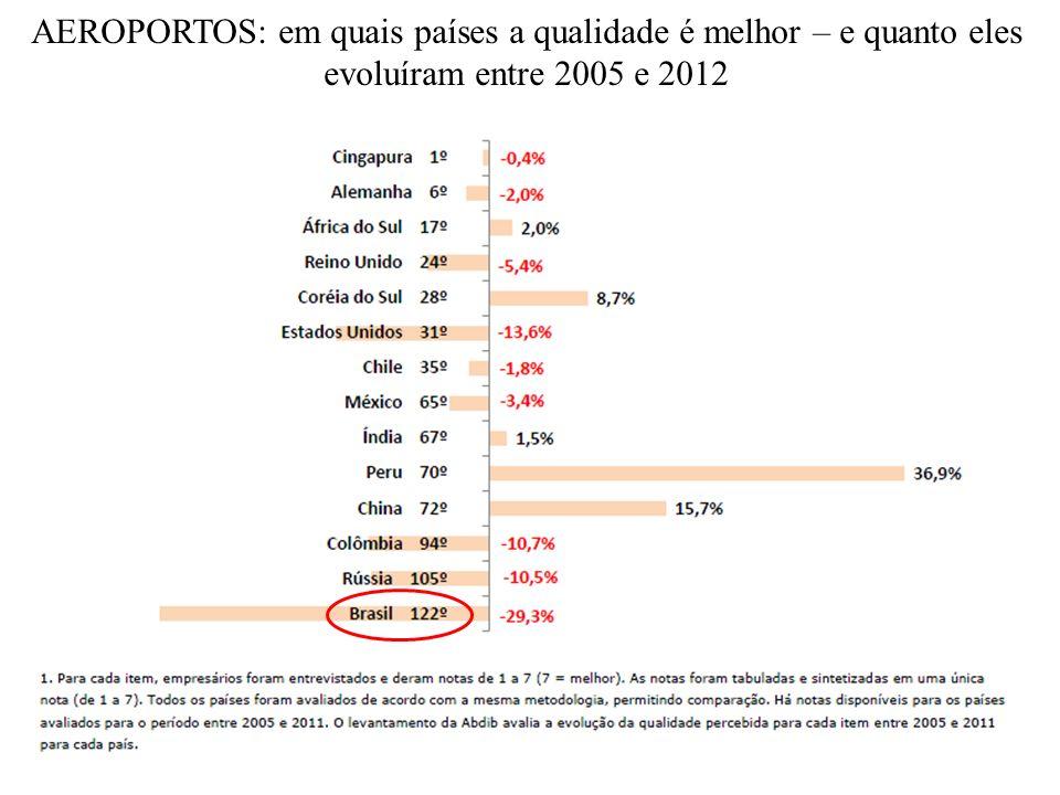 ENERGIA ELÉTRICA: em quais países há mais qualidade no suprimento - e quanto evoluíram entre 2005 e 2012