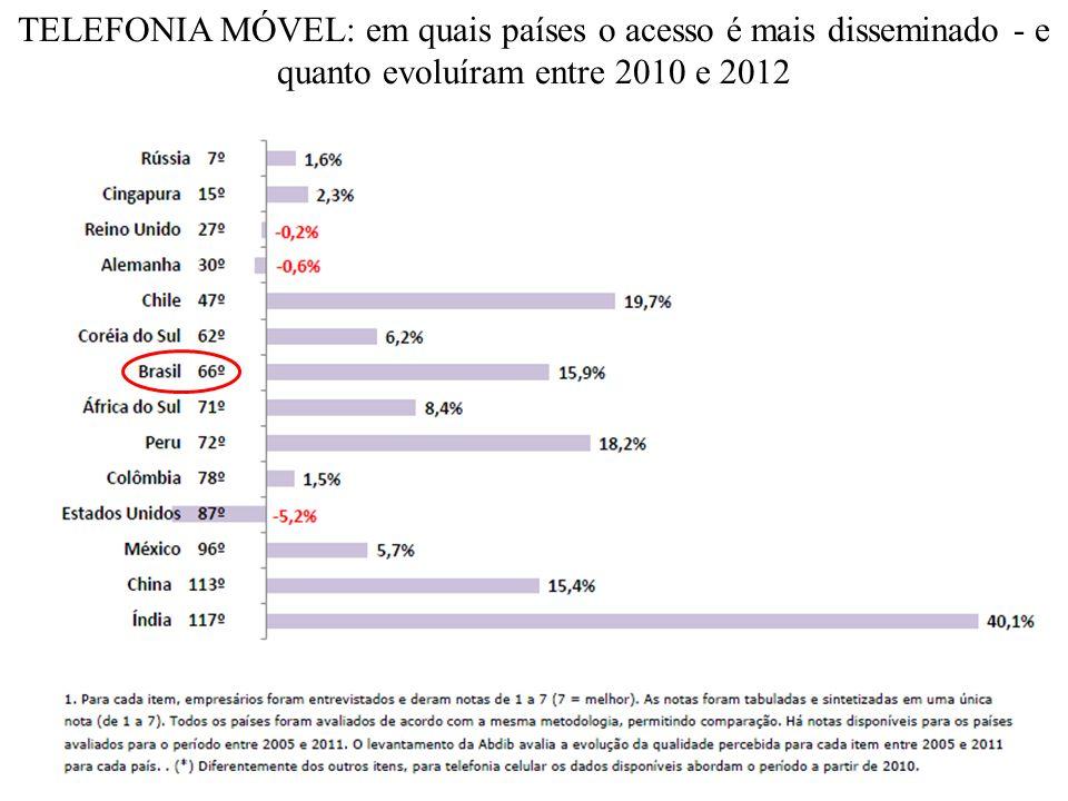 TELEFONIA FIXA: em quais países o acesso é mais disseminado - e quanto evoluíram entre 2005 e 2012