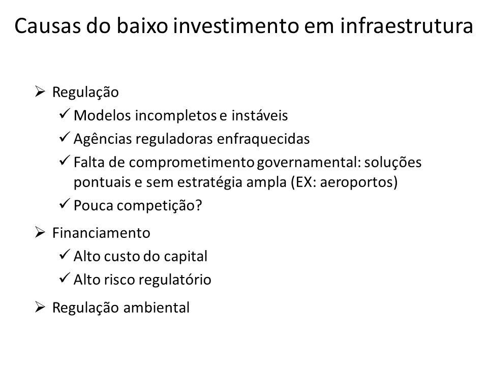 Brasil investe em infraestrutura, porém, e mantida essas taxas haverá um hiato de cerca de 3% do PIB, algo como R$ 140 bilhões ao ano, em valores atuais, na média da próxima década; Parte desse déficit só será coberto com recursos públicos, seja via investimentos estatais, seja via BÁSICA (saneamento, rodovias, etc.); PROJETOS oferecem claras vantagens em termos de eficiência e alavancagem de recursos públicos; Segurança jurídica (evitar a judicialização) e boa regulação são essenciais para atrair investidores privados; Necessidade de financiamento em condições adequadas é outro desafio para o investimento privado em geral; É preciso desenvolver instrumentos e institucionalidade adequada no mercado de capitais.