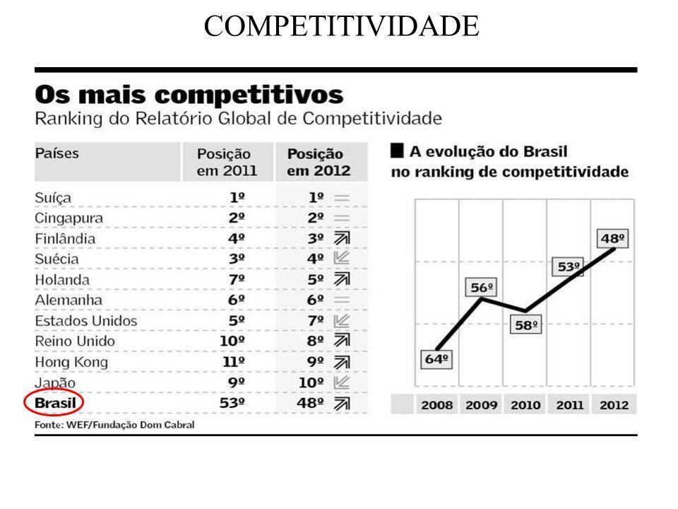 RANKING DE COMPETITIVIDADE GLOBAL DE 2012