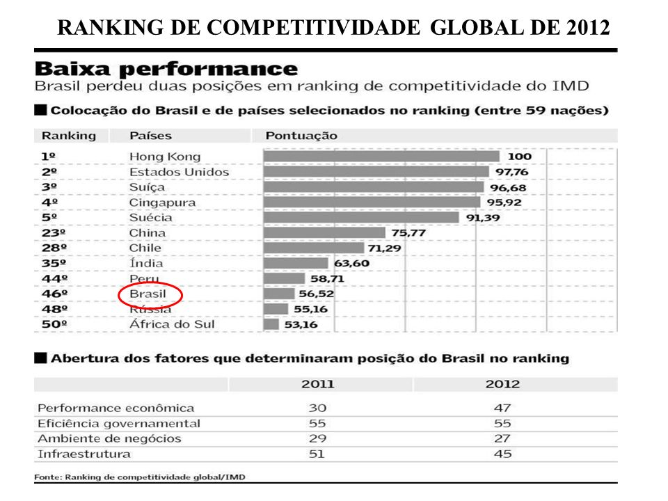 RANKING DE COMPETITIVIDADE GLOBAL DE 2012