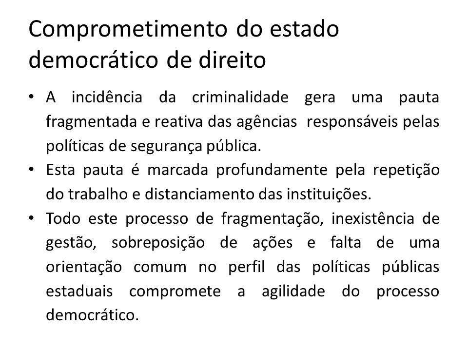Comprometimento do estado democrático de direito A incidência da criminalidade gera uma pauta fragmentada e reativa das agências responsáveis pelas políticas de segurança pública.