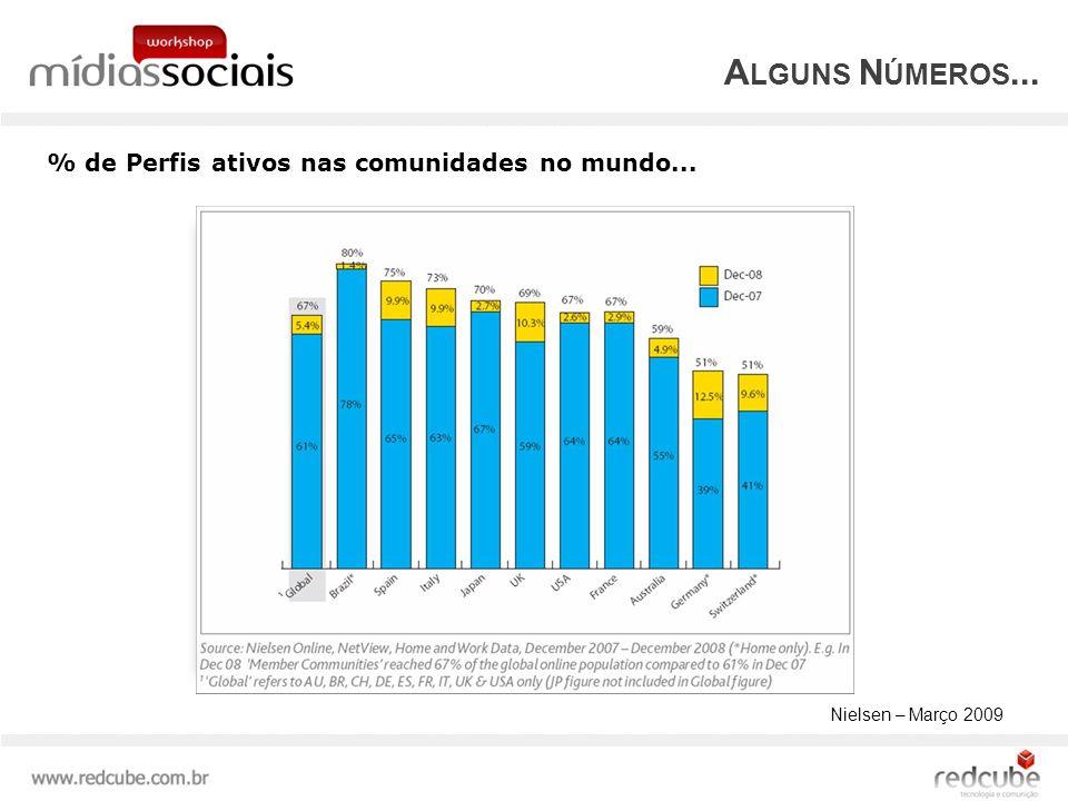 A LGUNS N ÚMEROS... % de Perfis ativos nas comunidades no mundo... Nielsen – Março 2009