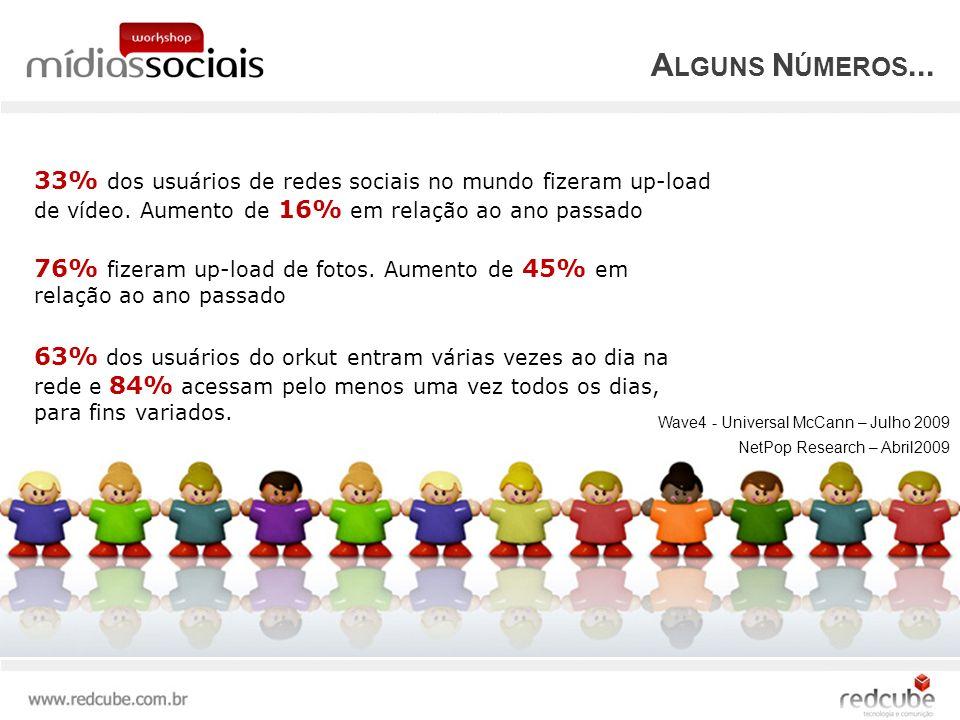 A LGUNS N ÚMEROS...33% dos usuários de redes sociais no mundo fizeram up-load de vídeo.