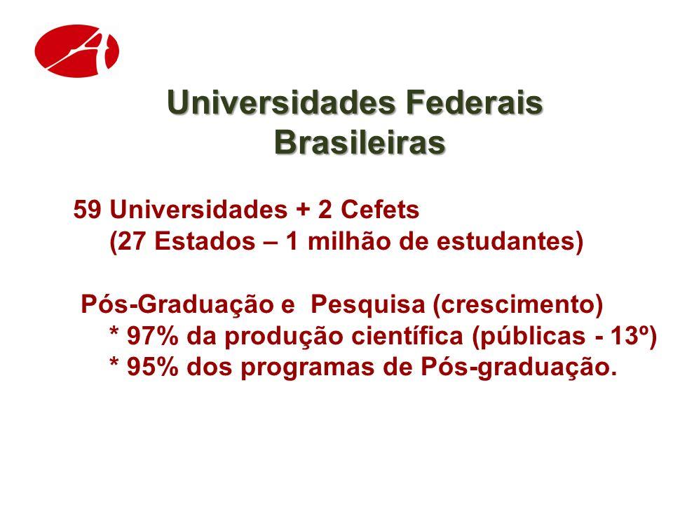 Universidades Federais Brasileiras Brasileiras 59 Universidades + 2 Cefets (27 Estados – 1 milhão de estudantes) Pós-Graduação e Pesquisa (crescimento) * 97% da produção científica (públicas - 13º) * 95% dos programas de Pós-graduação.