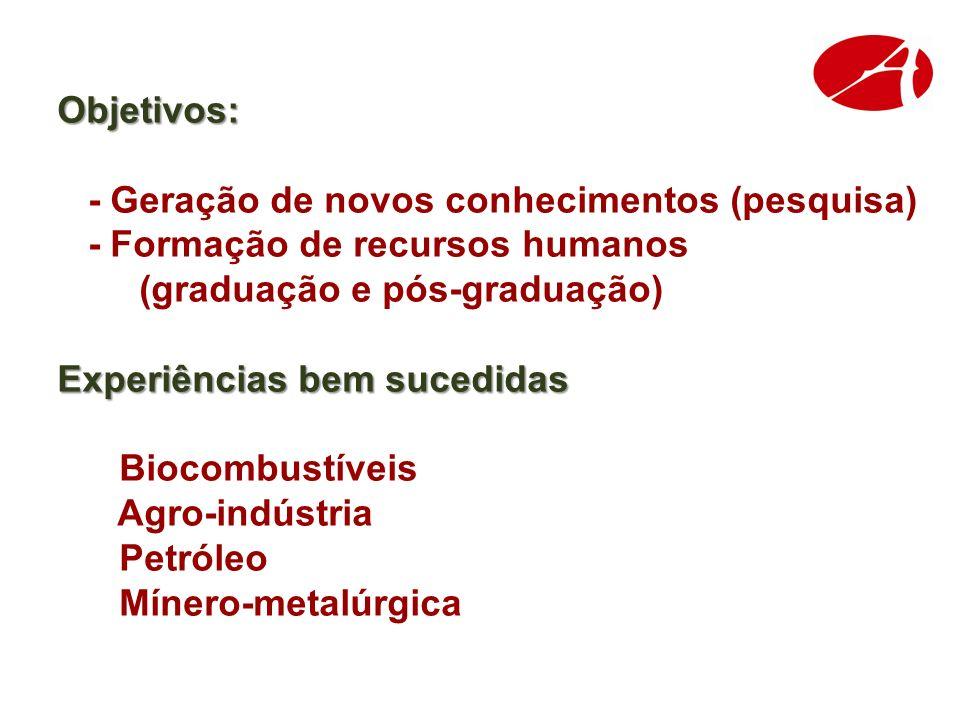 Objetivos: Objetivos: - Geração de novos conhecimentos (pesquisa) - Formação de recursos humanos (graduação e pós-graduação) Experiências bem sucedidas Experiências bem sucedidas Biocombustíveis Agro-indústria Petróleo Mínero-metalúrgica