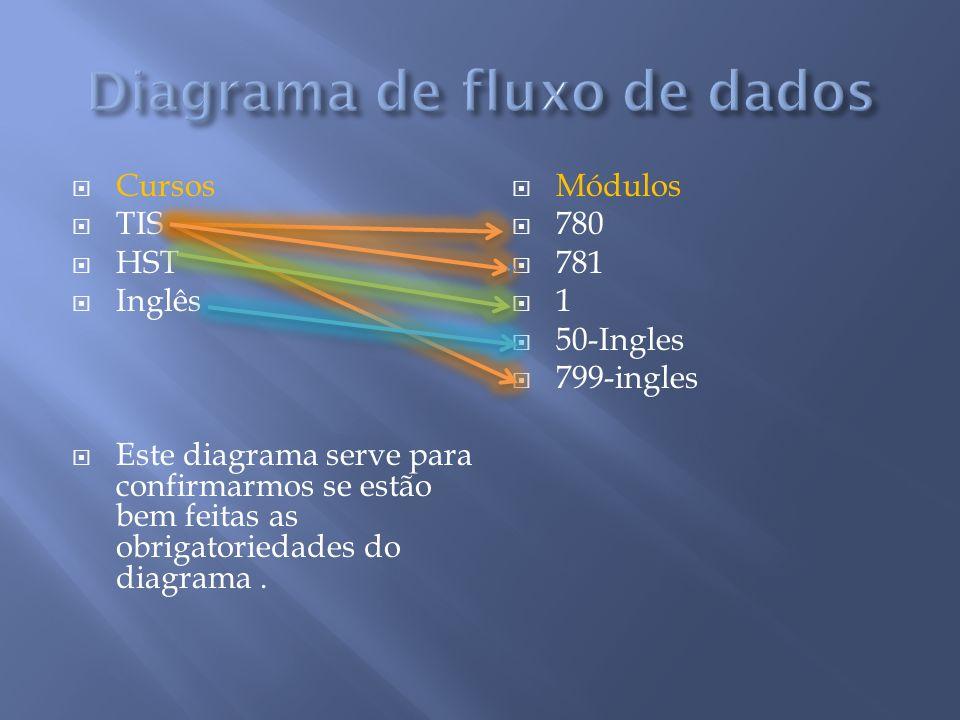 Cursos TIS HST Inglês Este diagrama serve para confirmarmos se estão bem feitas as obrigatoriedades do diagrama. Módulos 780 781 1 50-Ingles 799-ingle