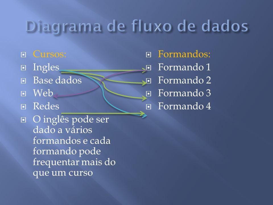 Cursos: Ingles Base dados Web Redes O inglês pode ser dado a vários formandos e cada formando pode frequentar mais do que um curso Formandos: Formando