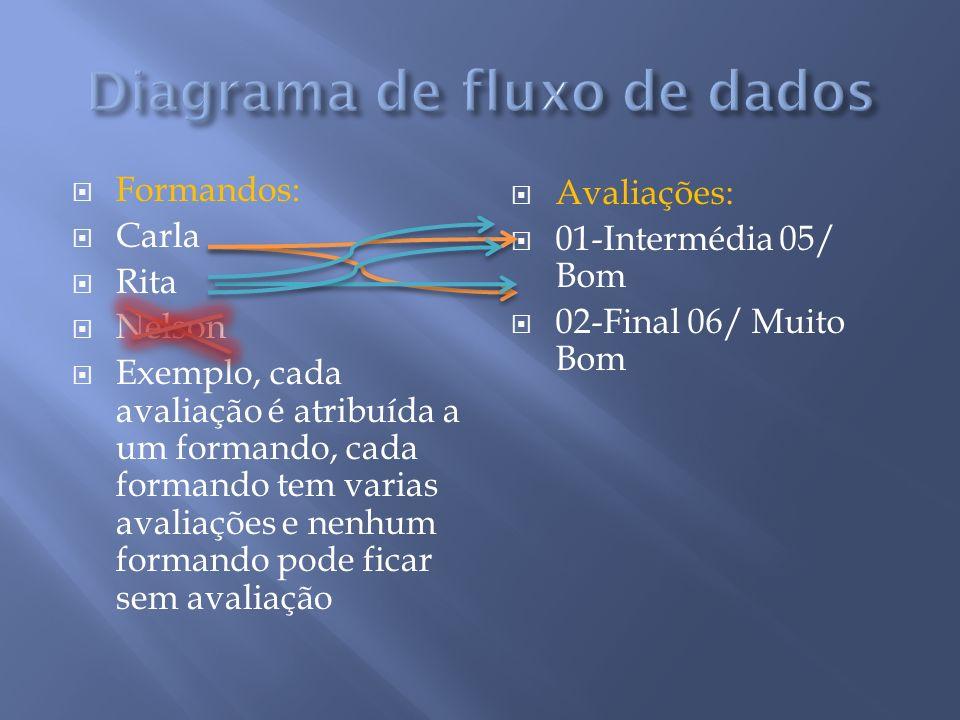 Formandos: Carla Rita Nelson Exemplo, cada avaliação é atribuída a um formando, cada formando tem varias avaliações e nenhum formando pode ficar sem a