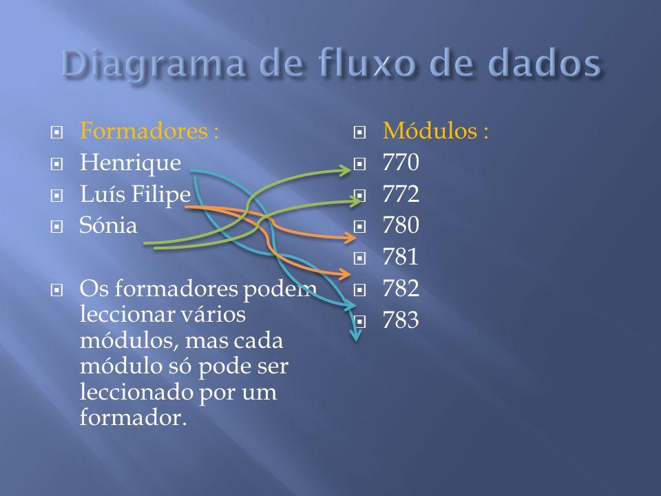 Formadores : Henrique Luís Filipe Sónia Os formadores podem leccionar vários módulos, mas cada módulo só pode ser leccionado por um formador. Módulos