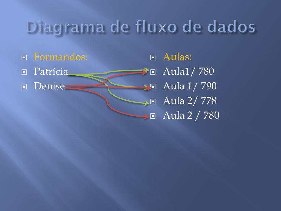 Formandos: Patrícia Denise Aulas: Aula1/ 780 Aula 1/ 790 Aula 2/ 778 Aula 2 / 780