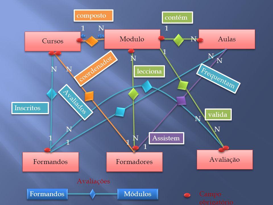 Cursos Modulo Aulas Formandos Formadores Avaliação composto contém Inscritos Avaliados Frequentam coordenador valida lecciona Assistem 1N N 1 N N N 1