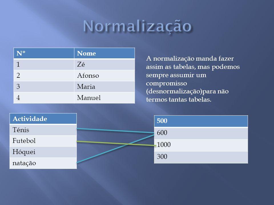 NºNome 1Zé 2Afonso 3Maria 4Manuel Actividade Ténis Futebol Hóquei natação 500 600 1000 300 A normalização manda fazer assim as tabelas, mas podemos se