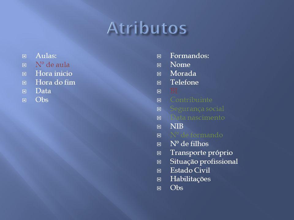 Regra4 Cursos ( cod curso, nome, duração, data inicio…) Composto(Cod curso,cod módulo) Módulos(nome, modulo, cód modulo, cod curso….)