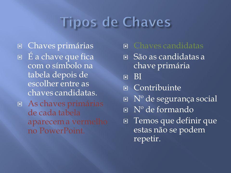 Chaves primárias É a chave que fica com o símbolo na tabela depois de escolher entre as chaves candidatas. As chaves primárias de cada tabela aparecem
