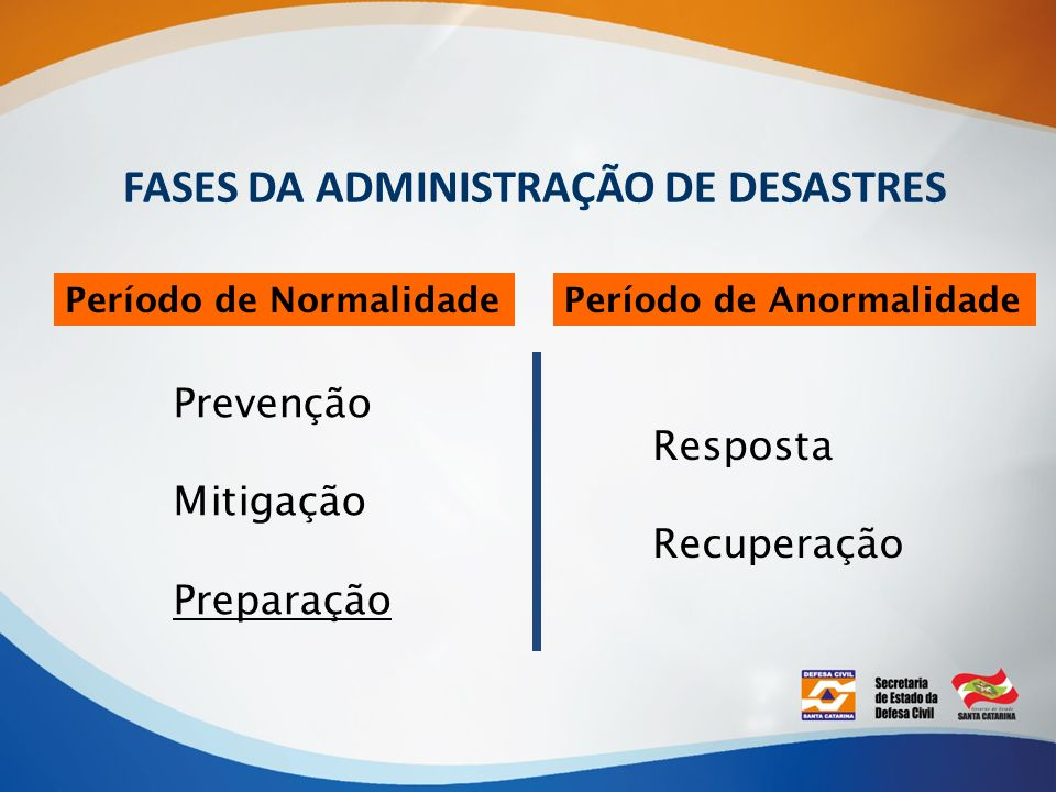 FASES DA ADMINISTRAÇÃO DE DESASTRES Período de NormalidadePeríodo de Anormalidade Prevenção Mitigação Preparação Resposta Recuperação