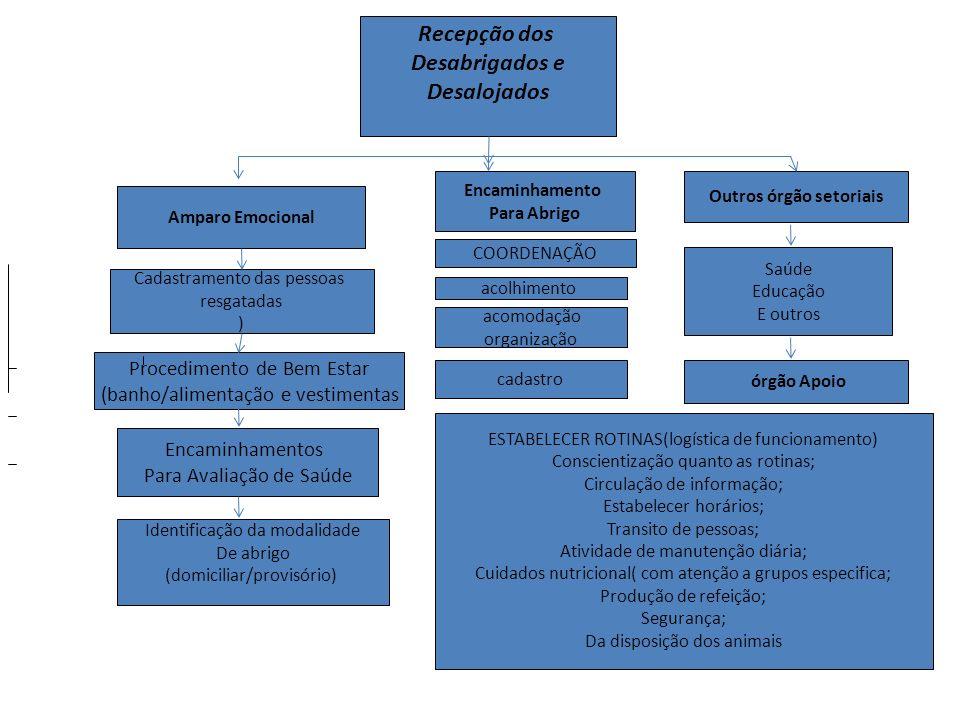 Recepção dos Desabrigados e Desalojados Amparo Emocional Cadastramento das pessoas resgatadas ) Procedimento de Bem Estar (banho/alimentação e vestime