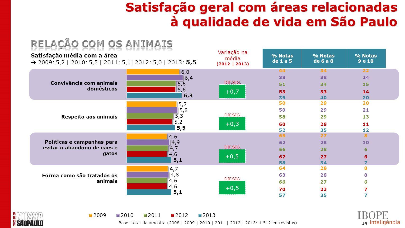 14 +0,7 +0,3 +0,5 Satisfação média com a área 2009: 5,2 | 2010: 5,5 | 2011: 5,1| 2012: 5,0 | 2013: 5,5 % Notas de 1 a 5 % Notas de 6 a 8 % Notas 9 e 1