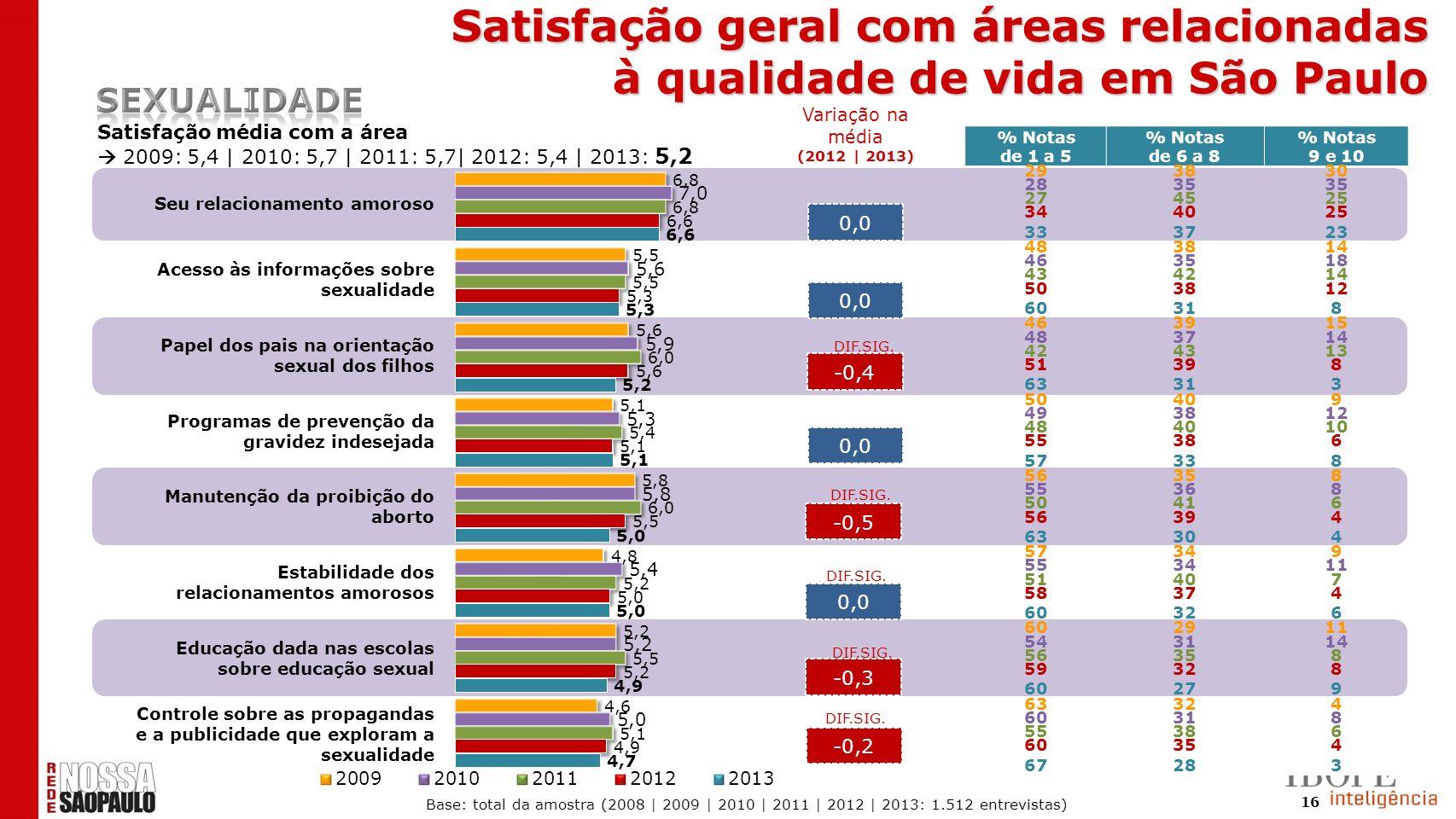 16 0,0 -0,4 0,0 -0,5 0,0 Satisfação média com a área 2009: 5,4 | 2010: 5,7 | 2011: 5,7| 2012: 5,4 | 2013: 5,2 -0,3 -0,2 DIF.SIG. % Notas de 1 a 5 % No